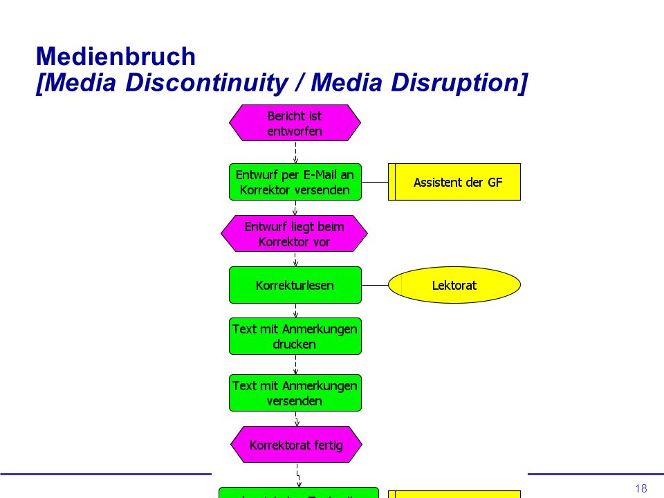 [Media Discontinuity / Media Disruption]